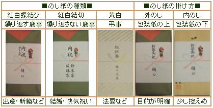 大桂庵の贈り物-のし紙の種類