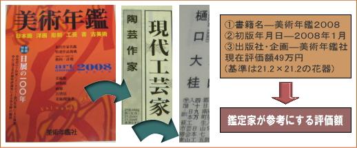 樋口大桂掲載書籍・美術年鑑2008年